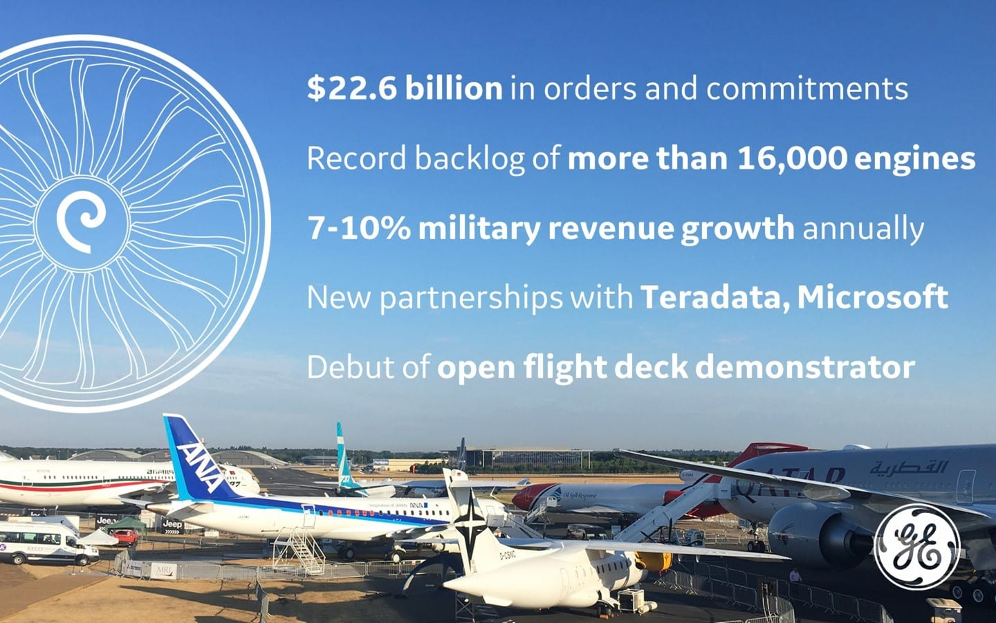 GE Aviation And Its Partners Win $22 Billion In New Deals At Farnborough Airshow