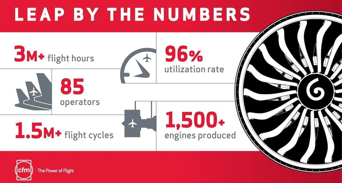 #ICYMI: CFM LEAP By the Numbers